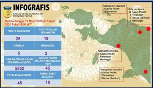 Pemprov Papua Umumkan Pasien Corona Bertambah, 26 Orang
